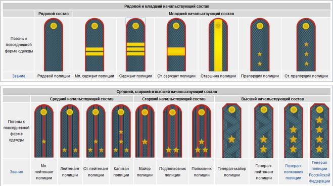 Знаки отличия: погоны и звания сотрудников МВД